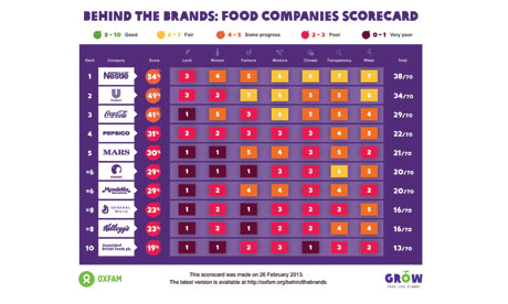 Oxfam's behind the brands scorecard