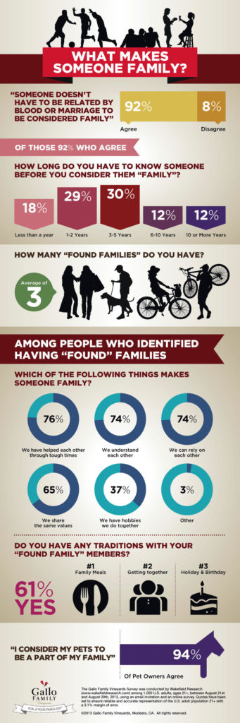 GALLO FAMILY VINEYARDS FAMILY