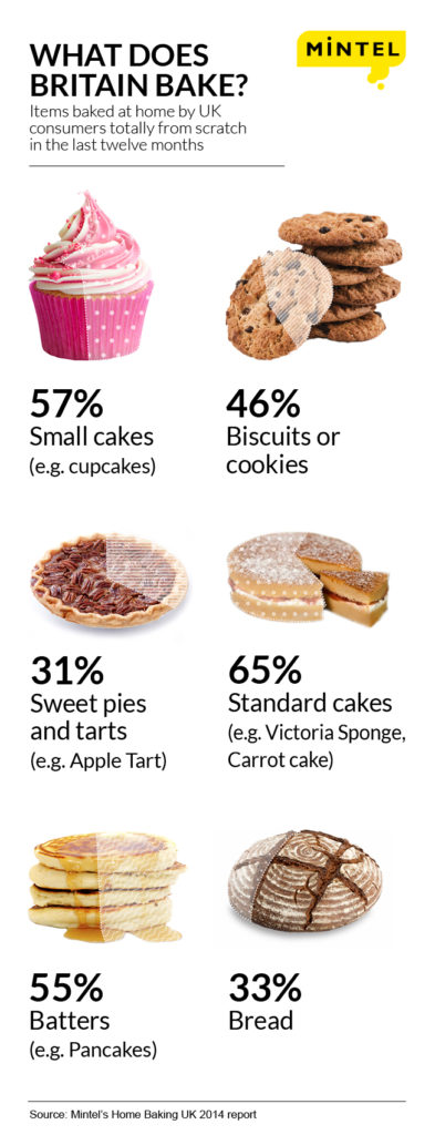 0300 - Misc - Home baking infographics press v2