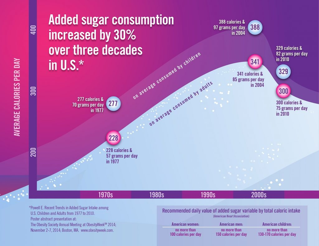 OW Added Sugar Infographic