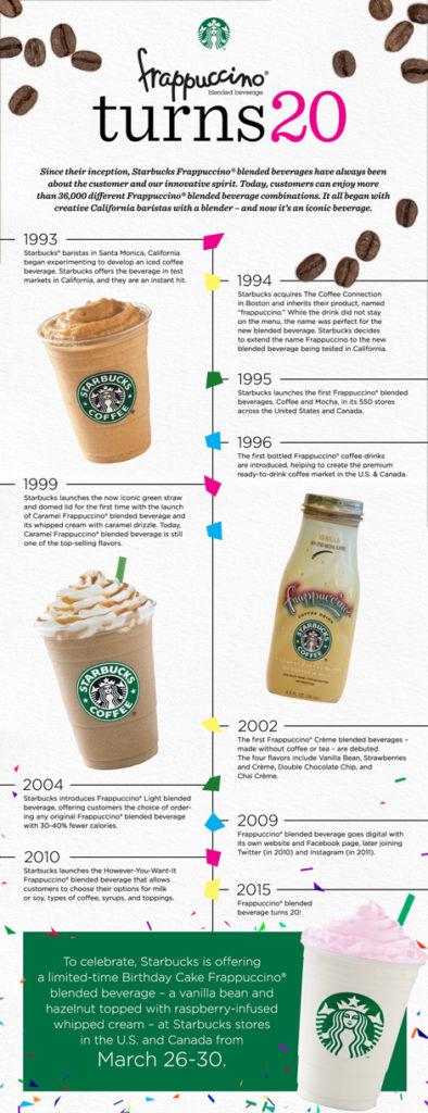 Starbucks_Frappuccino_Timeline-Newsroom