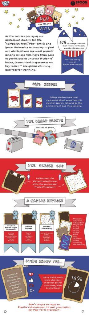 Pop-Tarts Pop the Vote Spoon University Infographic