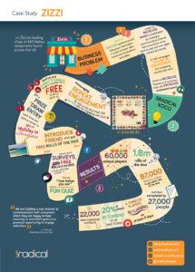 Zizzi-Board-Game-Press-Infographic