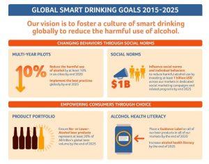 ab-inbevs-global-smart-drinking-goals