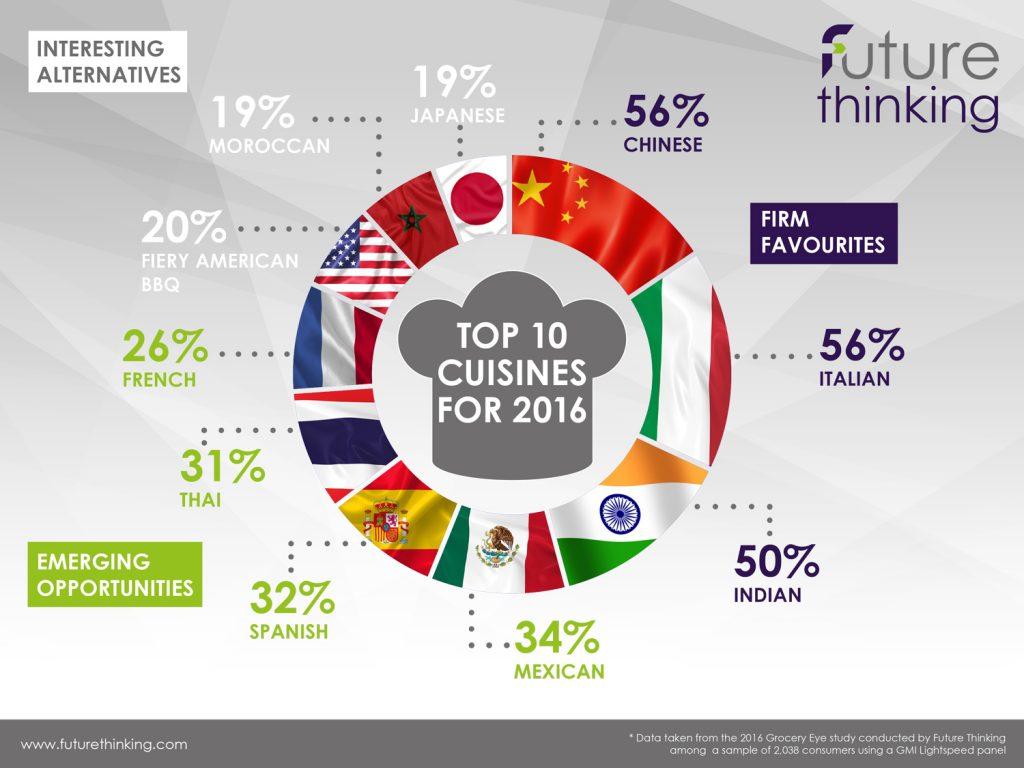 top-10-cuisines-2016