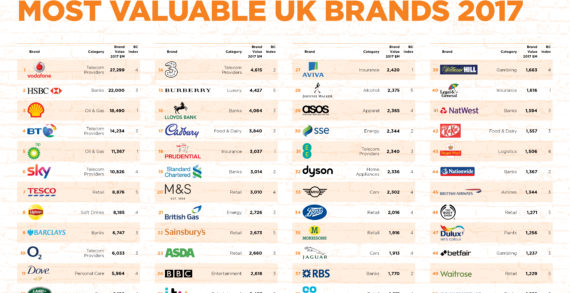 Lipton, Cadbury, Dove, Johnnie Walker among UK's 50 most valuable
