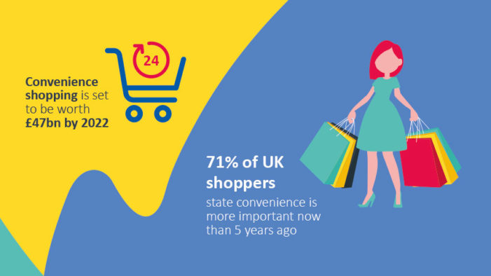 Convenience is King as 'Want it Now' Consumers Spend Less Time in Store